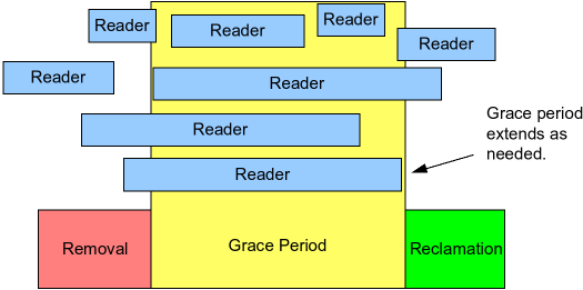 Grace periods extend to contain pre-existing RCU read-side critical sections.